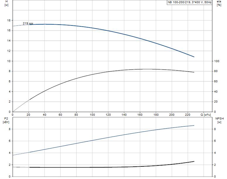 Гидравлические характеристики насоса Grundfos NB 100-200/219 A-F-B-BAQE артикул: 98047973