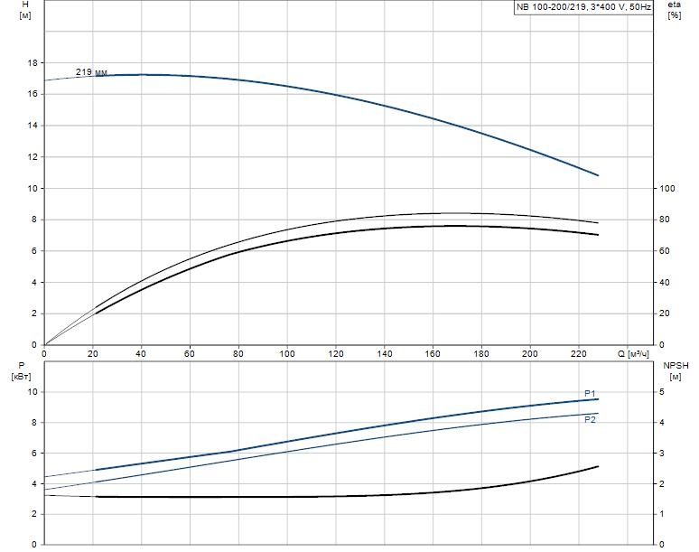 Гидравлические характеристики насоса Grundfos NB 100-200/219 ASF2BBAQE артикул: 98049128