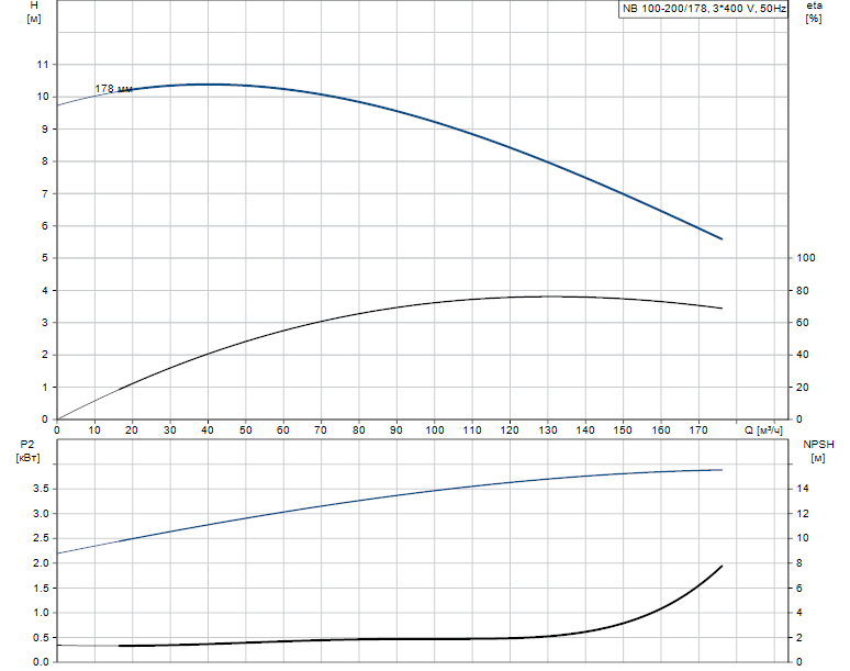 Гидравлические характеристики насоса Grundfos NB 100-200/178 A-F-A-BAQE артикул: 98049249