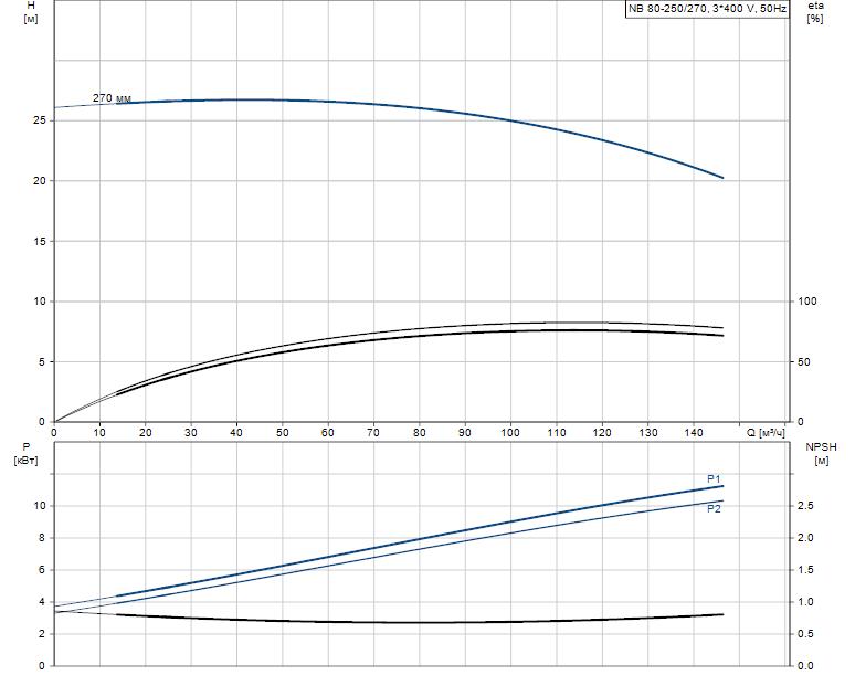 Гидравлические характеристики насоса Grundfos NB 80-250/270 AF2RBQQV артикул: 98057216