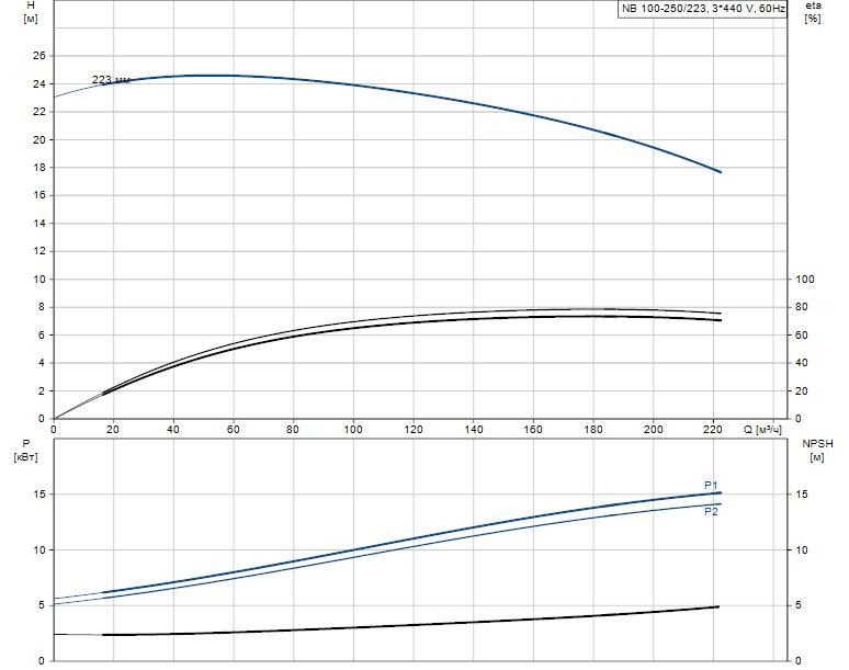 Гидравлические характеристики насоса Grundfos NB 100-250/223 A-F2-N-E-BQQE артикул: 98059119
