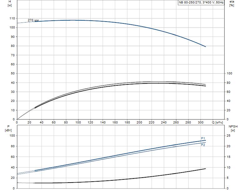Гидравлические характеристики насоса Grundfos NB 80-250/270 AS-F2-B-E-BAQE артикул: 98063611