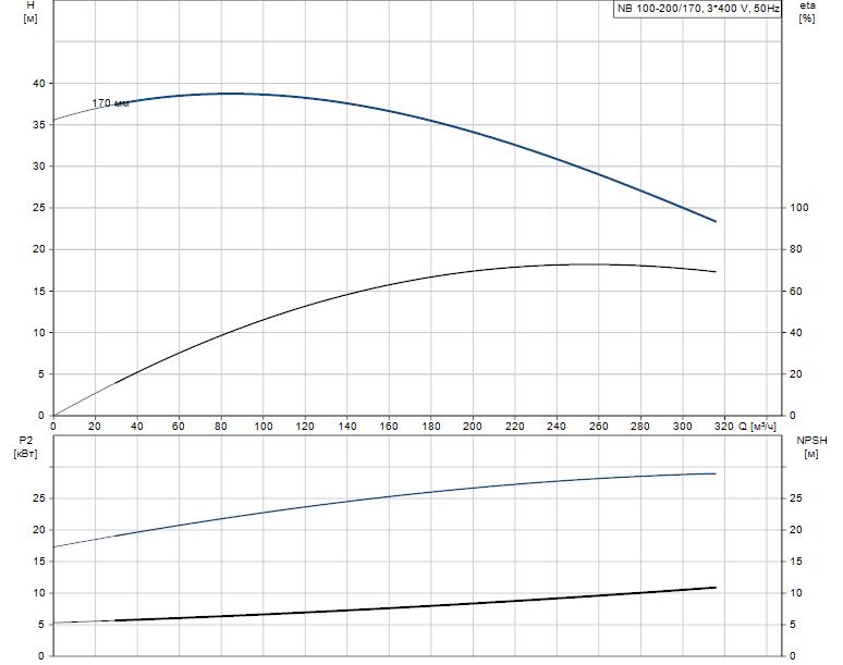 Гидравлические характеристики насоса Grundfos NB 100-200/170 AS-F-B-E-BAQE артикул: 98063619
