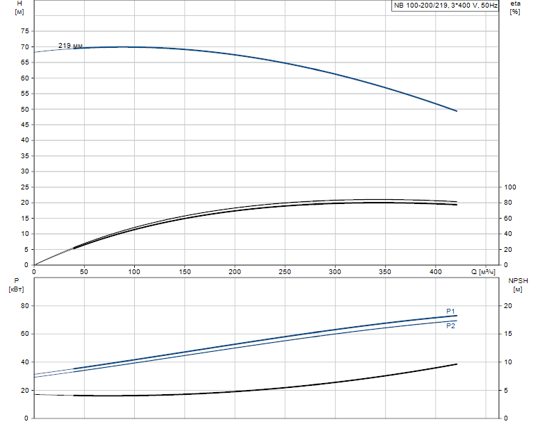 Гидравлические характеристики насоса Grundfos NB 100-200/219 AS-F-B-E-BAQE артикул: 98063623