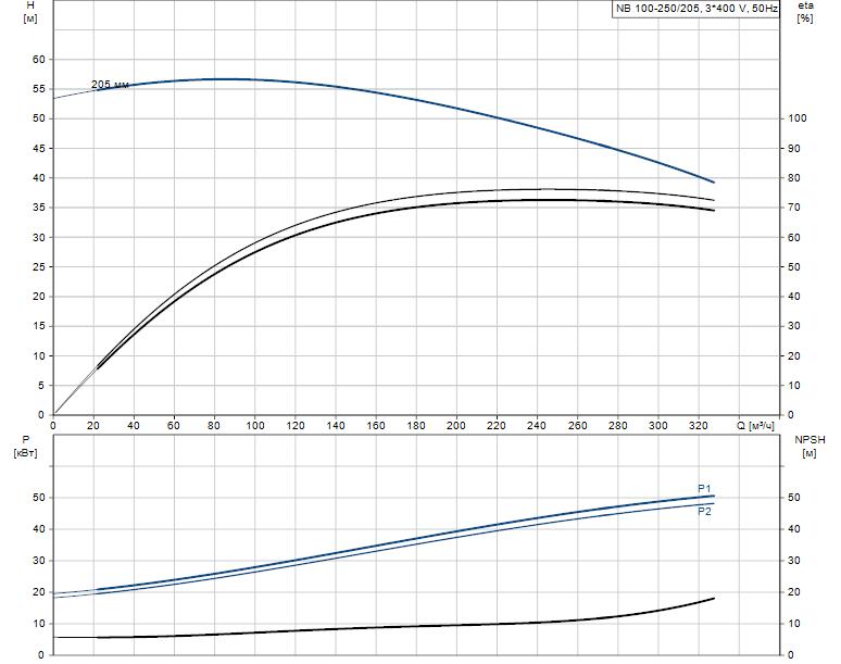Гидравлические характеристики насоса Grundfos NB 100-250/205 AS-F-B-E-BAQE артикул: 98063624