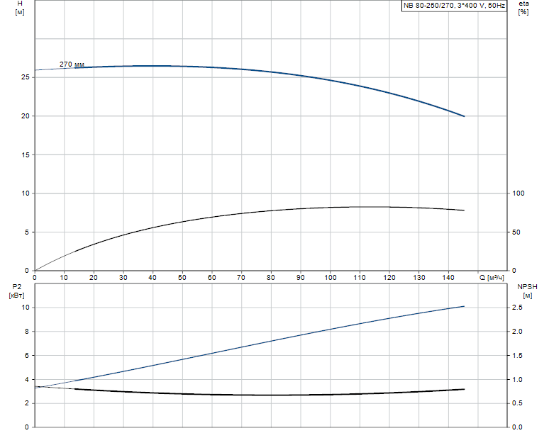 Гидравлические характеристики насоса Grundfos NB 80-250/270 AS-F-B-BAQE артикул: 98063744