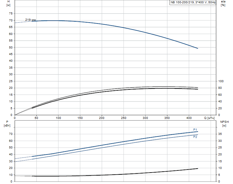 Гидравлические характеристики насоса Grundfos NB 100-200/219 ASF2ABAQE артикул: 98064044