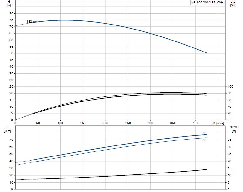 Гидравлические характеристики насоса Grundfos NB 100-200/192 ASF2ABAQE артикул: 98064274