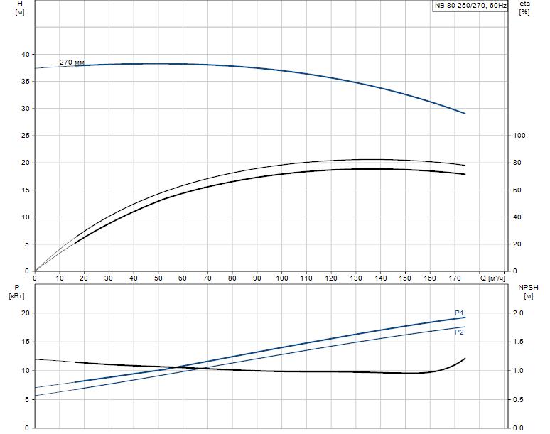 Гидравлические характеристики насоса Grundfos NB 80-250/270 ASF2ABAQE артикул: 98064389