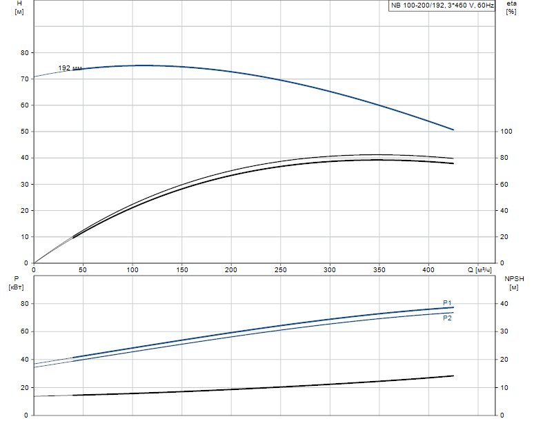 Гидравлические характеристики насоса Grundfos NB 100-200/192 AS-F-B-E-BAQE артикул: 98065732