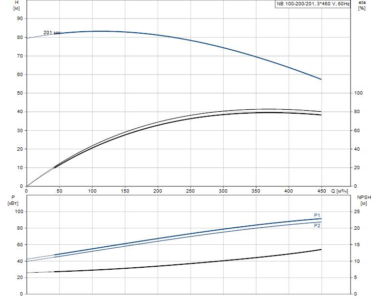 Гидравлические характеристики насоса Grundfos NB 100-200/201 AS-F2-B-E-BAQE артикул: 98065733
