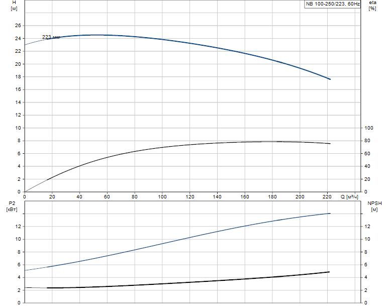 Гидравлические характеристики насоса Grundfos NB 100-250/223 AS-F2-B-E-BAQE артикул: 98065797