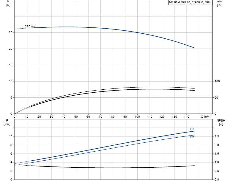 Гидравлические характеристики насоса Grundfos NB 80-250/270 ASF2BBAQE артикул: 98066437