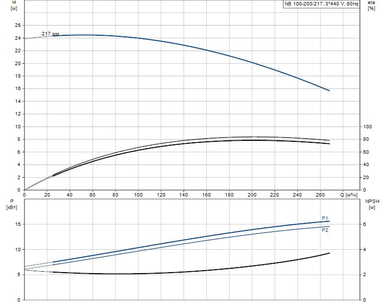 Гидравлические характеристики насоса Grundfos NB 100-200/217 ASF2BBAQE артикул: 98066515