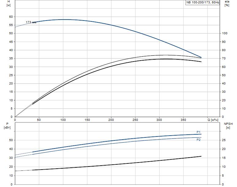 Гидравлические характеристики насоса Grundfos NB 100-200/173 ASF2BBAQE артикул: 98067886