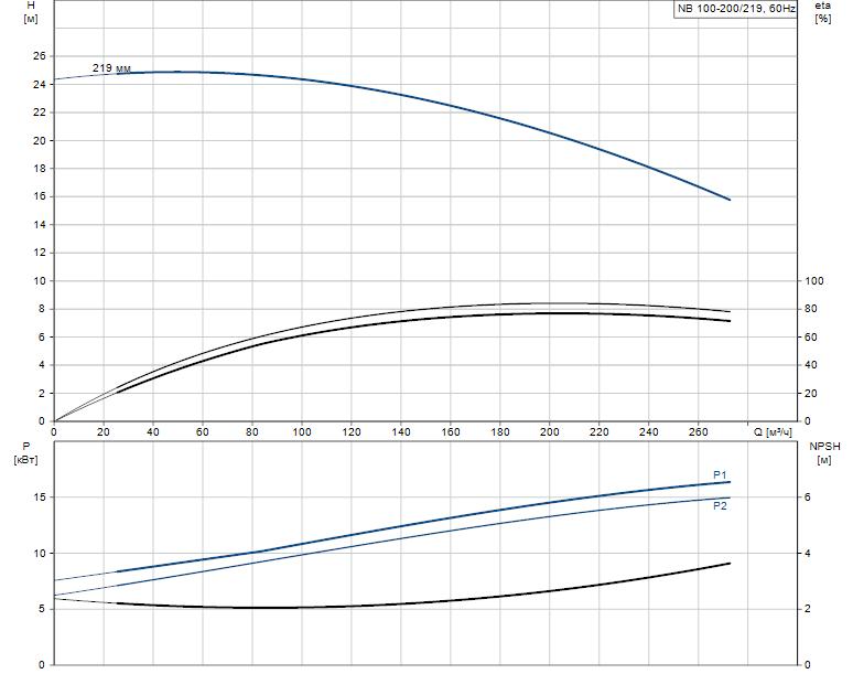 Гидравлические характеристики насоса Grundfos NB 100-200/219 ASF2BBAQE артикул: 98067929