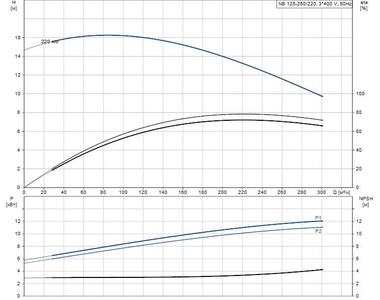 Гидравлические характеристики насоса Grundfos NB 125-250/220 ASF2ABAQE артикул: 98070185