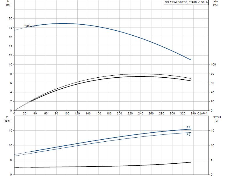Гидравлические характеристики насоса Grundfos NB 125-250/236 AF2NBAQE артикул: 98072278