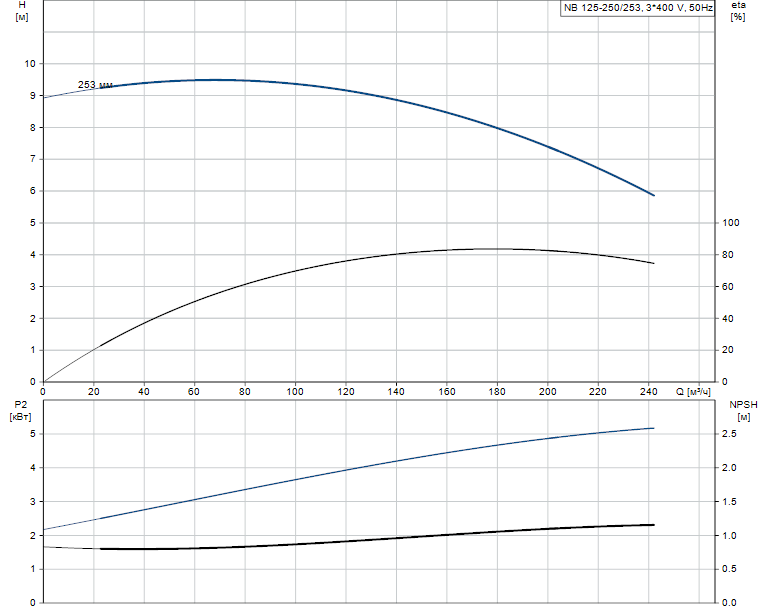 Гидравлические характеристики насоса Grundfos NB 125-250/253 A-F-A-E-GQQE артикул: 98078125
