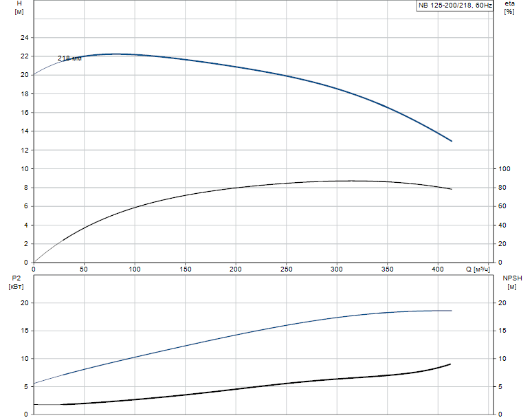 Гидравлические характеристики насоса Grundfos NB 125-200/218 AS-F-A-GQQE артикул: 98078353