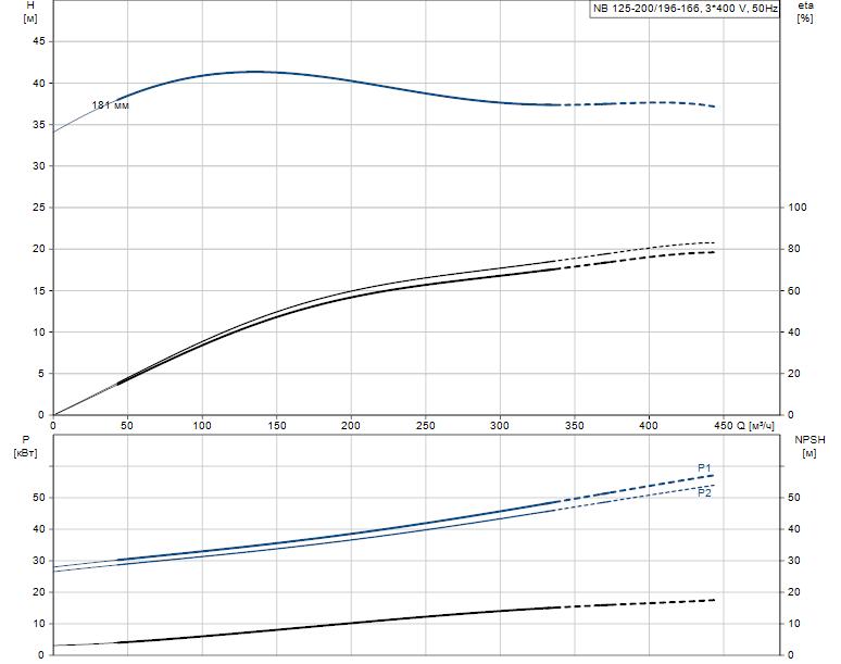 Гидравлические характеристики насоса Grundfos NB 125-200/196-166 AS-F-A-E-GQQE артикул: 98078616