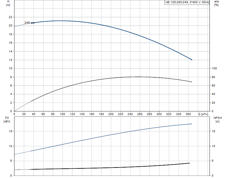 Гидравлические характеристики насоса Grundfos NB 125-250/249 A-F-B-GQQE артикул: 98080354