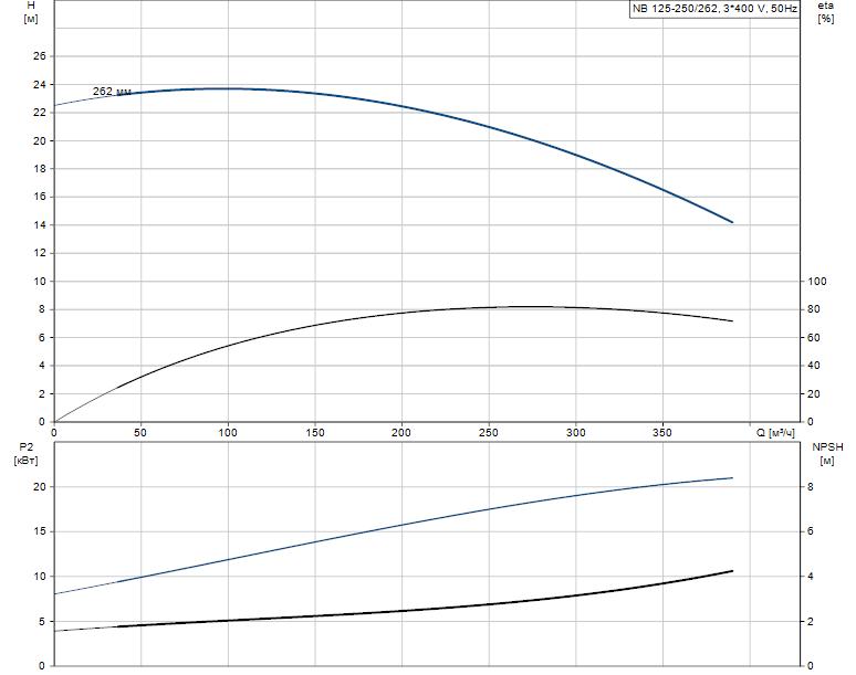 Гидравлические характеристики насоса Grundfos NB 125-250/262 A-F-B-E-GQQE артикул: 98080361