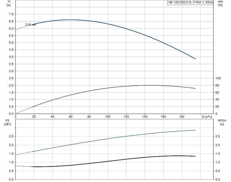 Гидравлические характеристики насоса Grundfos NB 125-250/216 A-F-B-E-GQQE артикул: 98080448