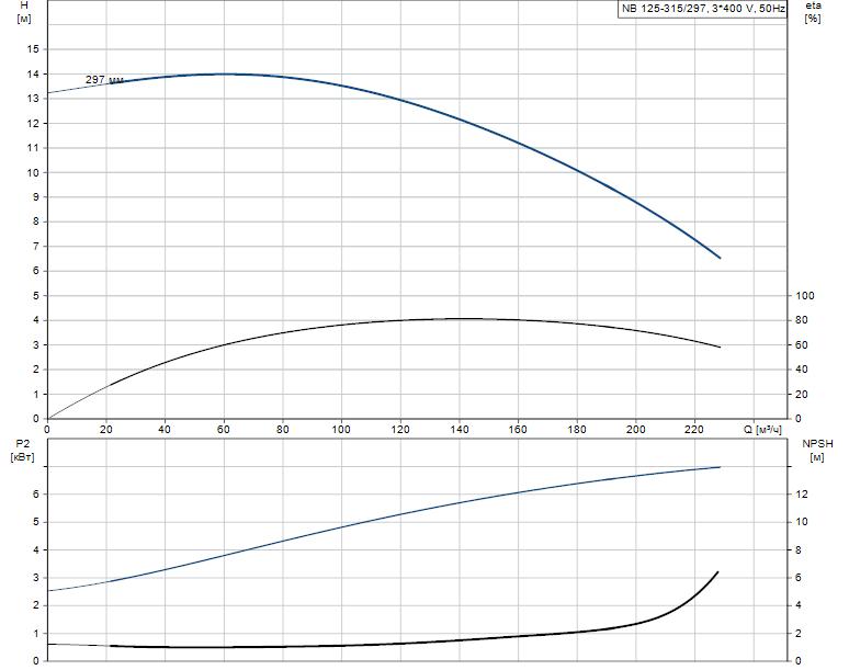 Гидравлические характеристики насоса Grundfos NB 125-315/297 A-F2-B-E-GQQE артикул: 98080463