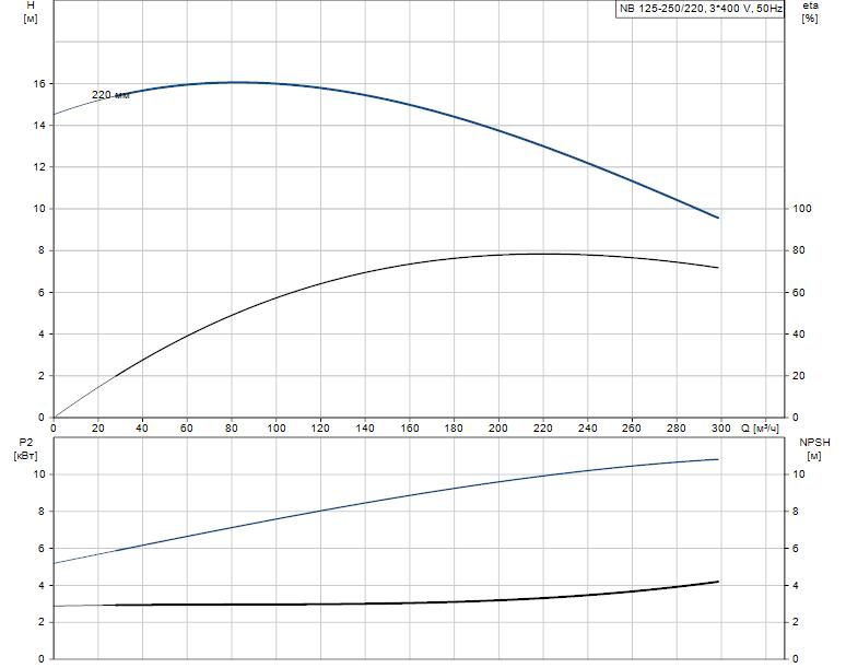 Гидравлические характеристики насоса Grundfos NB 125-250/220 AS-F-B-GQQE артикул: 98080674