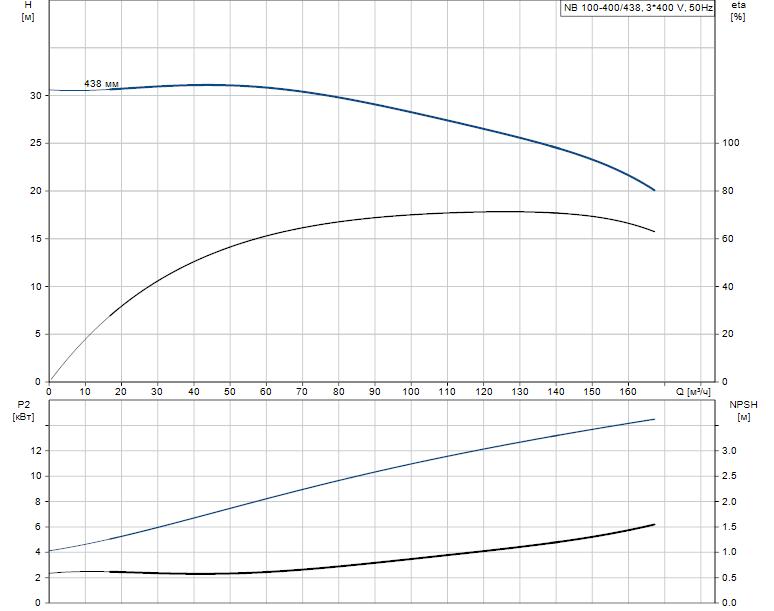 Гидравлические характеристики насоса Grundfos NB 100-400/438 AS-F2-B-E-GQQE артикул: 98080749