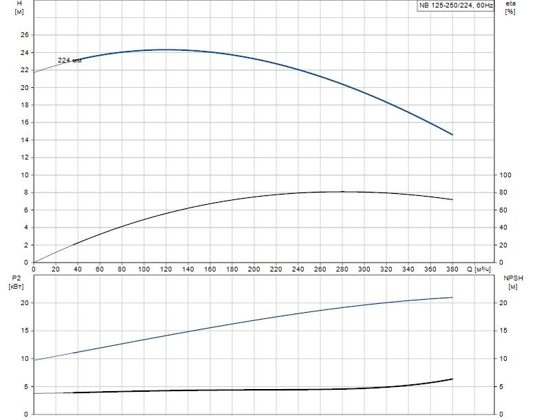 Гидравлические характеристики насоса Grundfos NB 125-250/224 A-F-A-E-GQQE артикул: 98080904