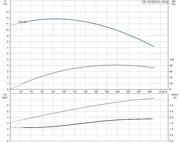Гидравлические характеристики насоса Grundfos NB 125-250/234 A-F2-A-E-GQQE артикул: 98080905