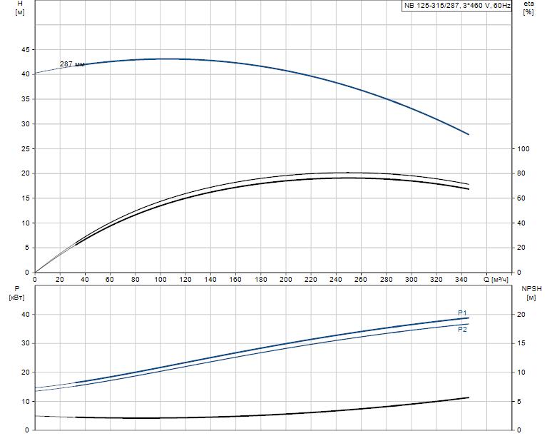 Гидравлические характеристики насоса Grundfos NB 125-315/287 A-F-A-GQQE артикул: 98081054