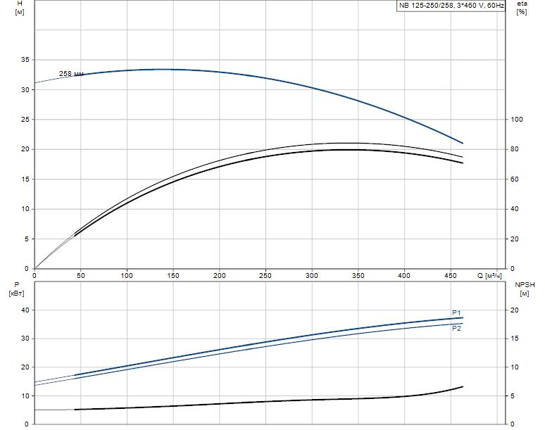 Гидравлические характеристики насоса Grundfos NB 125-250/258 AS-F-A-GQQE артикул: 98081743