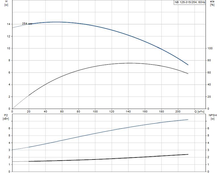 Гидравлические характеристики насоса Grundfos NB 125-315/254 AS-F2-A-E-GQQE артикул: 98081814