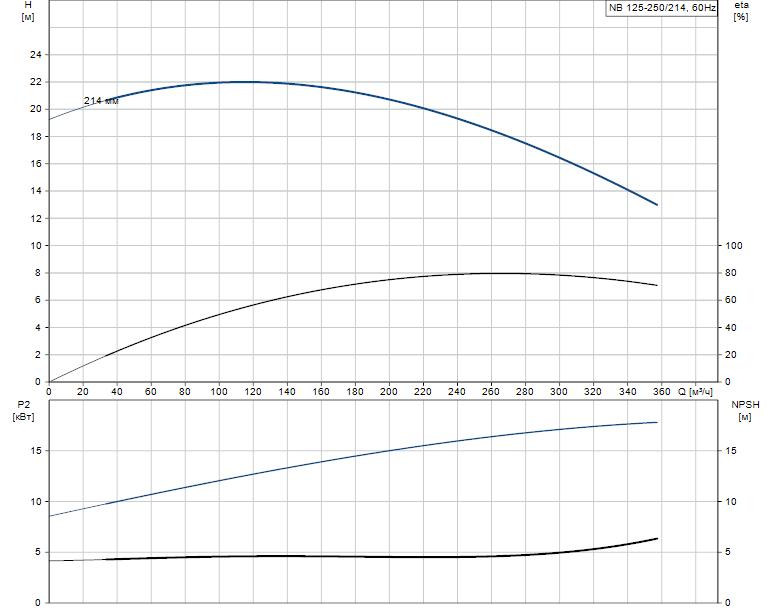 Гидравлические характеристики насоса Grundfos NB 125-250/214 AS-F-B-GQQE артикул: 98082007