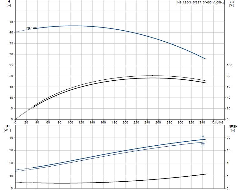 Гидравлические характеристики насоса Grundfos NB 125-315/287 AS-F-B-GQQE артикул: 98082013