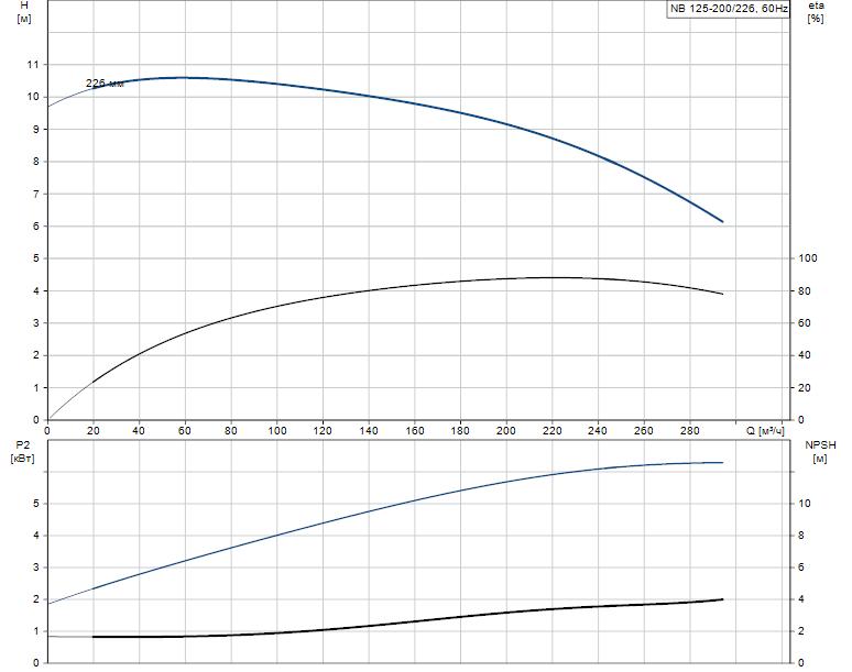 Гидравлические характеристики насоса Grundfos NB 125-200/226 AS-F2-B-E-GQQE артикул: 98082077