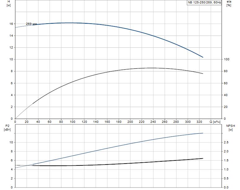 Гидравлические характеристики насоса Grundfos NB 125-250/269 AS-F2-B-E-GQQE артикул: 98082080