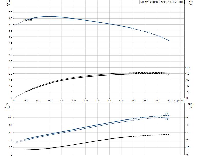 Гидравлические характеристики насоса Grundfos NB 125-200/196-180 A-F2-B-E-GQQE артикул: 98082306