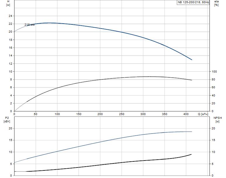 Гидравлические характеристики насоса Grundfos NB 125-200/218 A-F-B-GQQE артикул: 98082383