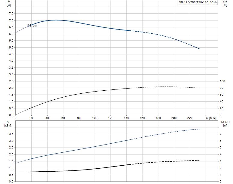 Гидравлические характеристики насоса Grundfos NB 125-200/196-180 A-F-B-E-GQQE артикул: 98082436