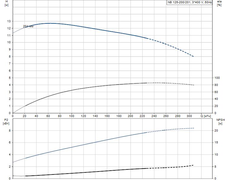 Гидравлические характеристики насоса Grundfos NB 125-200/201 A-F2-A-E-BAQE артикул: 98082742