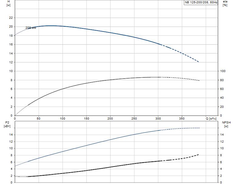 Гидравлические характеристики насоса Grundfos NB 125-200/208 A-F2-B-E-BAQE артикул: 98085080