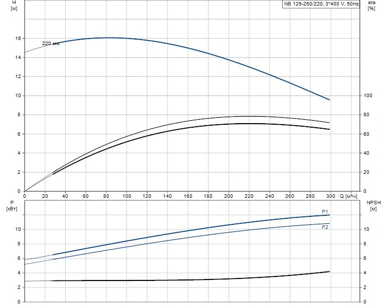 Гидравлические характеристики насоса Grundfos NB 125-250/220 AF2NBQQE артикул: 98107212