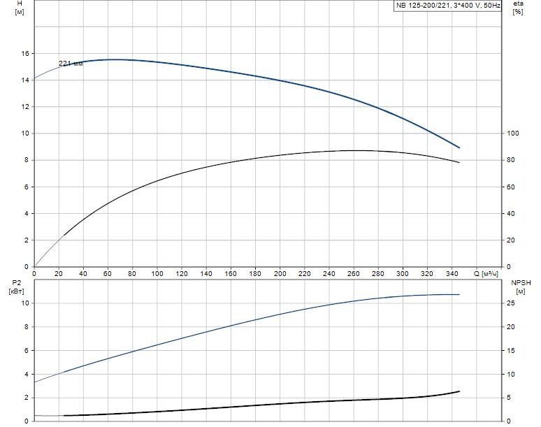 Гидравлические характеристики насоса Grundfos NB 125-200/221 A-F-K-BQQE артикул: 98110317