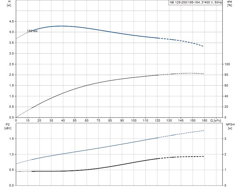 Гидравлические характеристики насоса Grundfos NB 125-200/196-164 A-F-K-E-BQQE артикул: 98110321