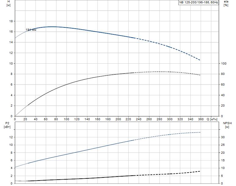 Гидравлические характеристики насоса Grundfos NB 125-200/196-186 A-F-K-BQQE артикул: 98110331