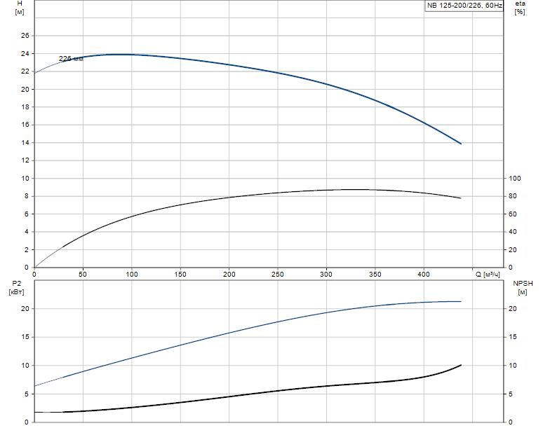 Гидравлические характеристики насоса Grundfos NB 125-200/226 A-F-K-E-BQQE артикул: 98110334